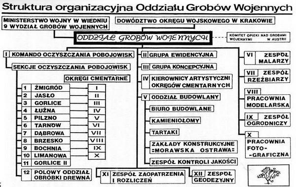 Struktura Organizacyjna Oddziału Grobów Wojennych
